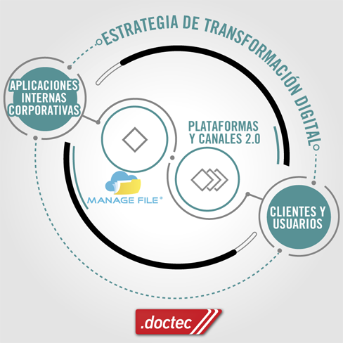 estrategia en transformacion digital