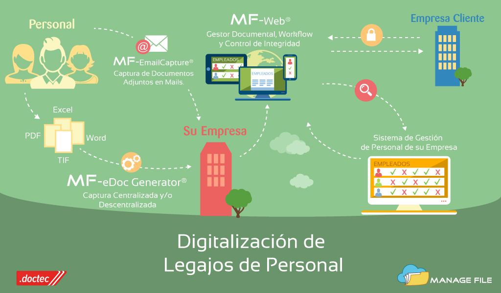 empresa digitalizacion archivo: